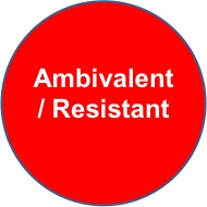 Ambivalent Resistant Attachment