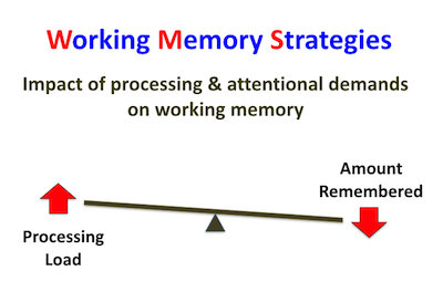 Working Memory - Processing Demands Vs Amount Remembered