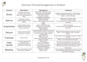 Common First Aid Emergencies