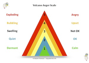 Volcano Anger Scale