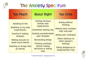 The Anxiety Spectrum Resource